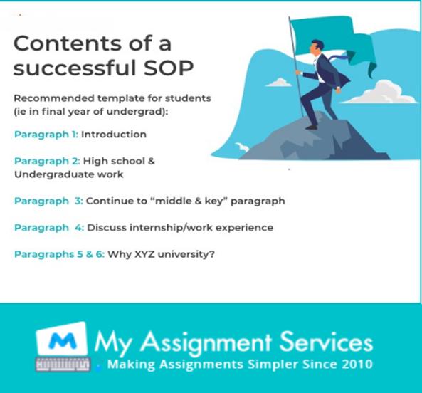 Contents of successful SOP