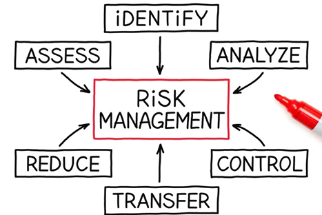 Risk Management Experts in India
