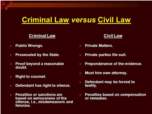 Civil Law Assignment Experts in India