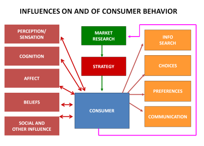 Consumer Behavior Assignment Experts in India