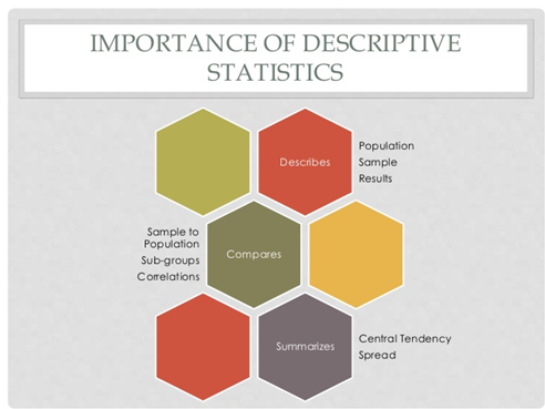 Descriptive Statistics Assignment Experts Help in India