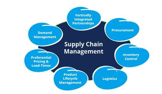 Supply Chain Management Assignment Experts Help