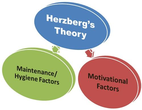 Motivation Hygiene Theory
